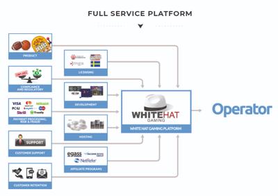 whitehat full service platform