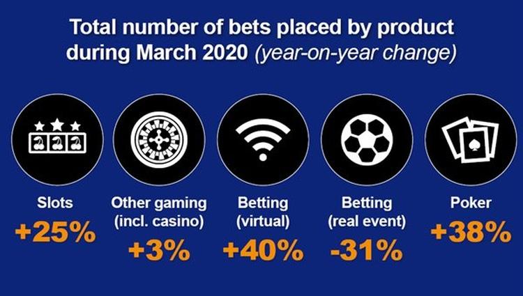 Betting Trend Inforgraphic
