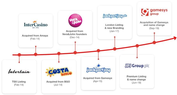 Gamesys History Timeline